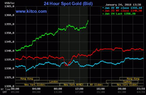 Gold, Silver Prices Propelled By Plunging Greenback